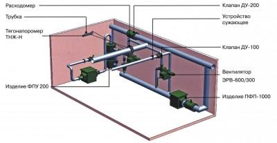 Фильтровентиляционные комплекты ФВК-1, ФВК-2 комплект для защитных сооружений