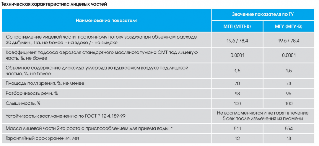характеристика МГУ и МГП