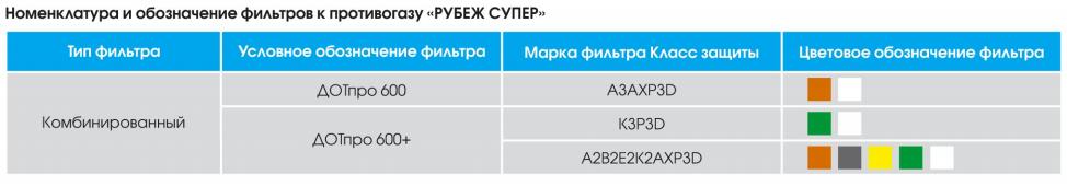 характеристика РУБЕЖ СУПЕР.PNG