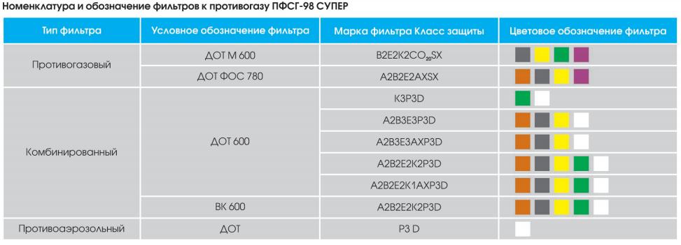 характеристика ПФСГ-98.PNG